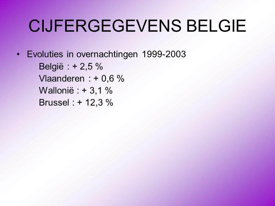 CIJFERGEGEVENS BELGIE •Evoluties in overnachtingen 1999-2003 België : + 2,5 % Vlaanderen : + 0,6 % Wallonië : + 3,1 % Brussel : + 12,3 %