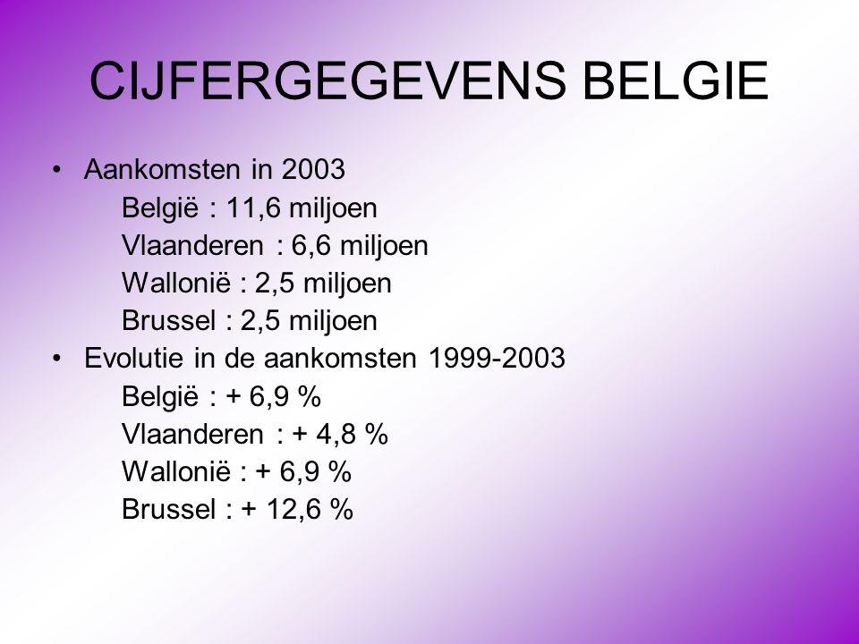 CIJFERGEGEVENS BELGIE •Aankomsten in 2003 België : 11,6 miljoen Vlaanderen : 6,6 miljoen Wallonië : 2,5 miljoen Brussel : 2,5 miljoen •Evolutie in de
