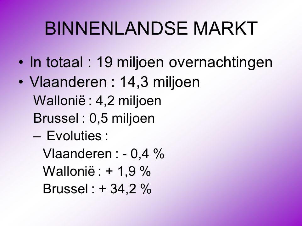 BINNENLANDSE MARKT •In totaal : 19 miljoen overnachtingen •Vlaanderen : 14,3 miljoen Wallonië : 4,2 miljoen Brussel : 0,5 miljoen – Evoluties : Vlaand