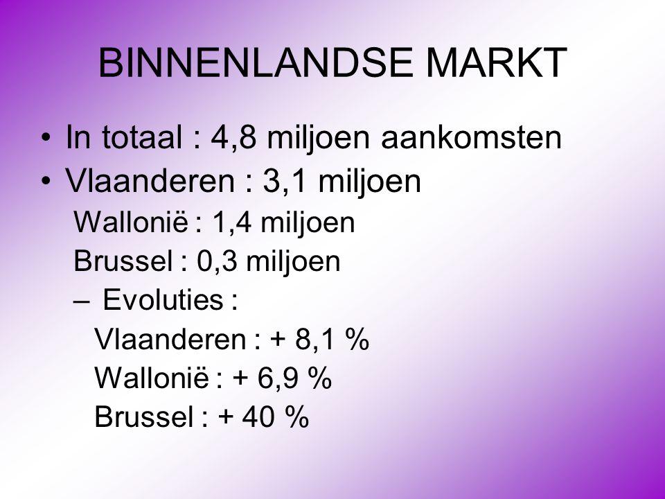 BINNENLANDSE MARKT •In totaal : 4,8 miljoen aankomsten •Vlaanderen : 3,1 miljoen Wallonië : 1,4 miljoen Brussel : 0,3 miljoen – Evoluties : Vlaanderen