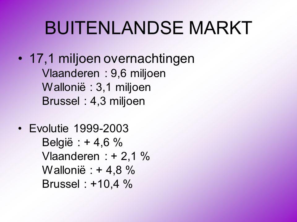 BUITENLANDSE MARKT •17,1 miljoen overnachtingen Vlaanderen : 9,6 miljoen Wallonië : 3,1 miljoen Brussel : 4,3 miljoen •Evolutie 1999-2003 België : + 4