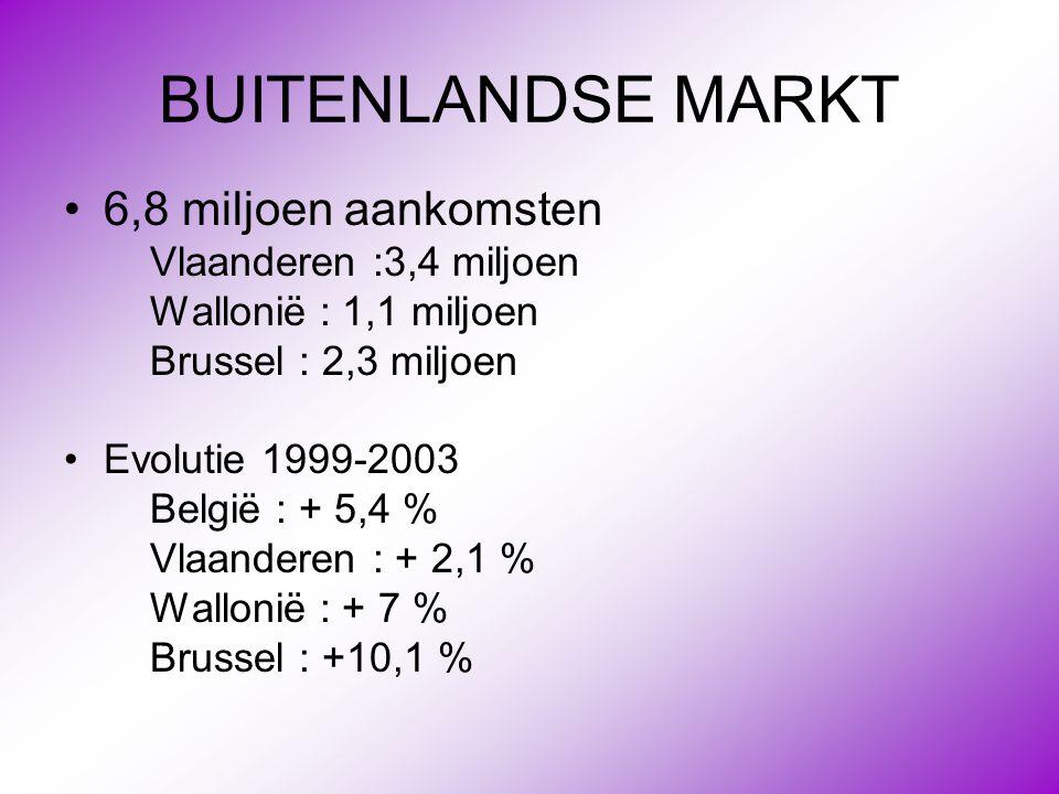 BUITENLANDSE MARKT •6,8 miljoen aankomsten Vlaanderen :3,4 miljoen Wallonië : 1,1 miljoen Brussel : 2,3 miljoen •Evolutie 1999-2003 België : + 5,4 % V