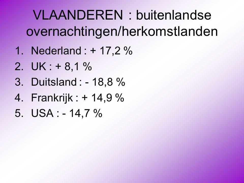 VLAANDEREN : buitenlandse overnachtingen/herkomstlanden 1.Nederland : + 17,2 % 2.UK : + 8,1 % 3.Duitsland : - 18,8 % 4.Frankrijk : + 14,9 % 5.USA : -