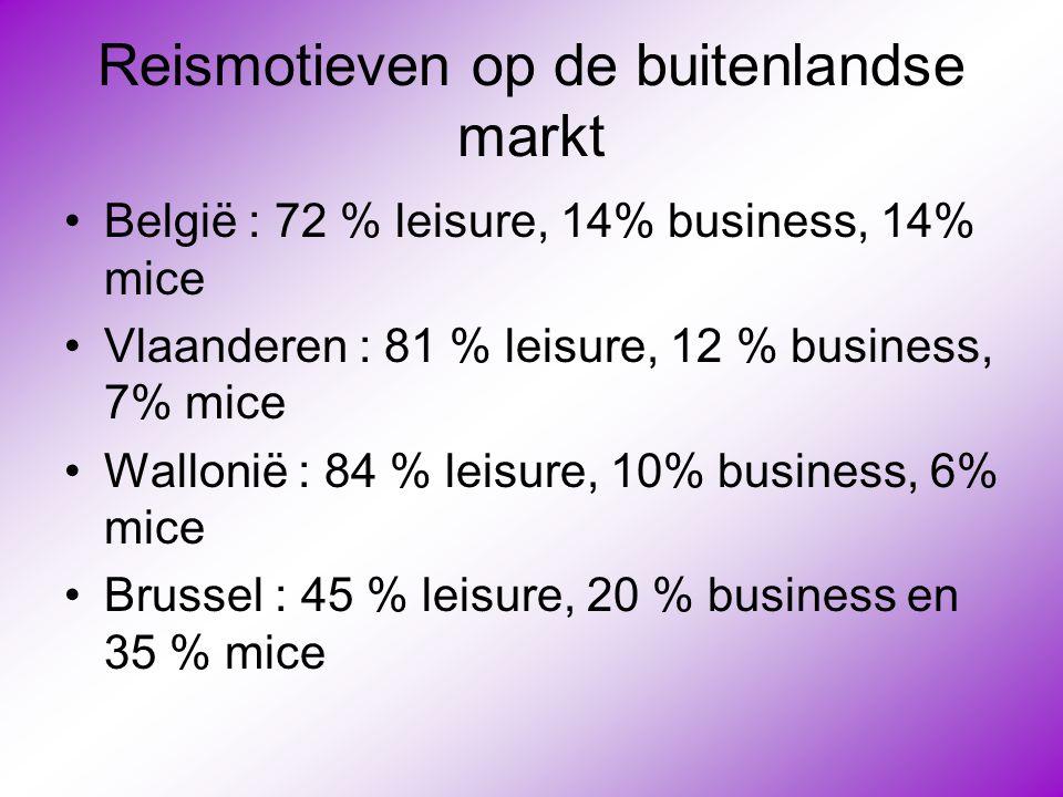Reismotieven op de buitenlandse markt •België : 72 % leisure, 14% business, 14% mice •Vlaanderen : 81 % leisure, 12 % business, 7% mice •Wallonië : 84