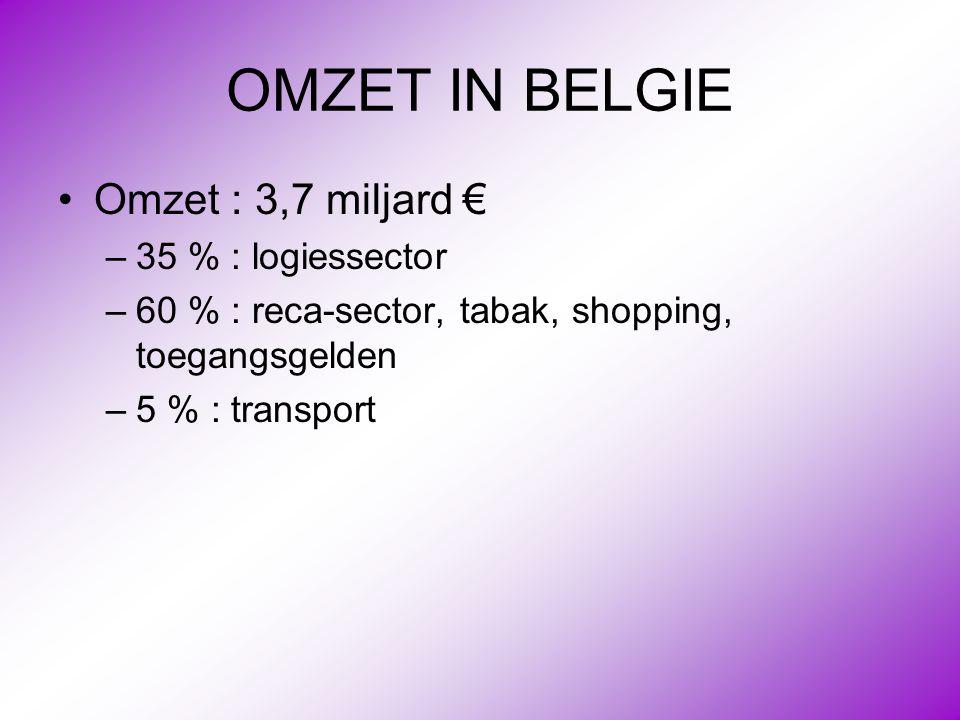 OMZET IN BELGIE •Omzet : 3,7 miljard € –35 % : logiessector –60 % : reca-sector, tabak, shopping, toegangsgelden –5 % : transport