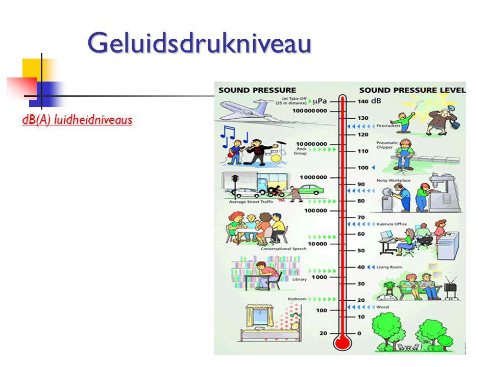 dB(A) luidheidniveaus Geluidsdrukniveau