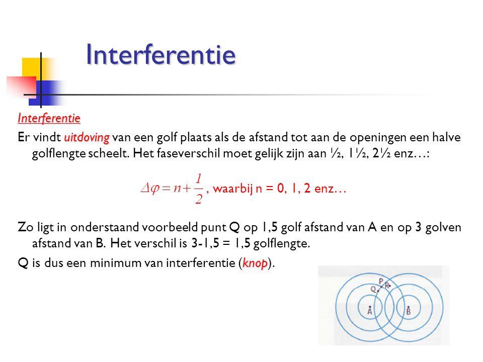 Interferentie uitdoving Er vindt uitdoving van een golf plaats als de afstand tot aan de openingen een halve golflengte scheelt. Het faseverschil moet