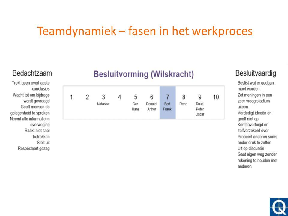 Teamdynamiek – fasen in het werkproces