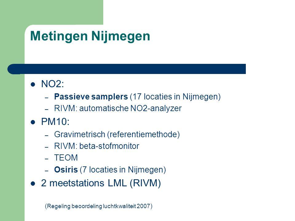 Metingen Nijmegen  NO2: – Passieve samplers (17 locaties in Nijmegen) – RIVM: automatische NO2-analyzer  PM10: – Gravimetrisch (referentiemethode) –