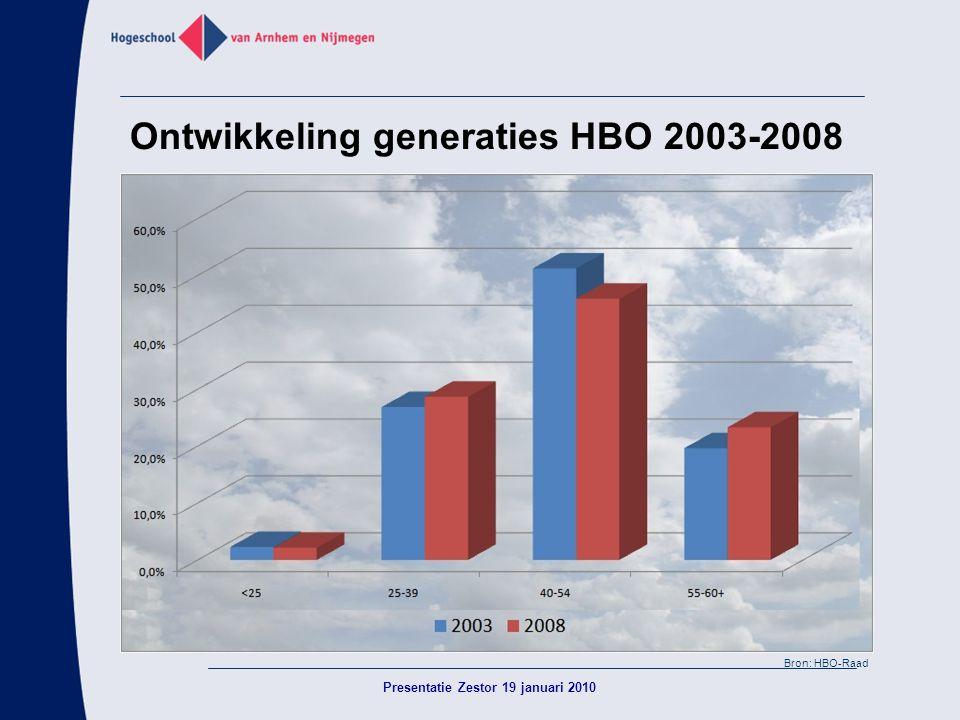 Ontwikkeling generaties HBO 2003-2008 Presentatie Zestor 19 januari 2010 Bron: HBO-Raad