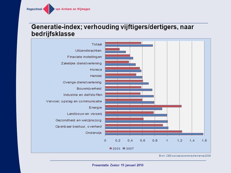 Generatie-index; verhouding vijftigers/dertigers, naar bedrijfsklasse Presentatie Zestor 19 januari 2010 Bron: CBS sociaal economische trends 2008