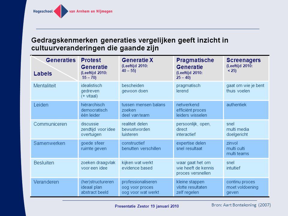 Gedragskenmerken generaties vergelijken geeft inzicht in cultuurveranderingen die gaande zijn Generaties Labels Protest Generatie (Leeftijd 2010: 55 –