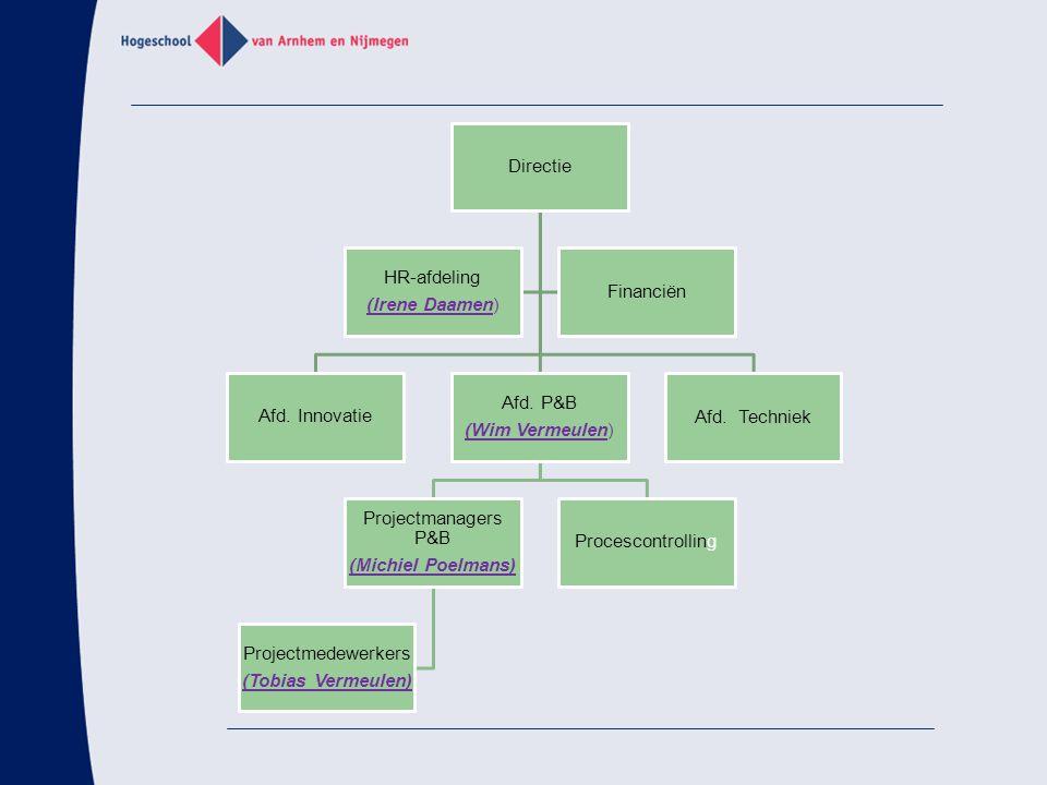 Directie Afd. Innovatie Afd. P&B (Wim Vermeulen) Projectmanagers P&B (Michiel Poelmans) Projectmedewerkers (Tobias Vermeulen) Procescontrolling Afd. T
