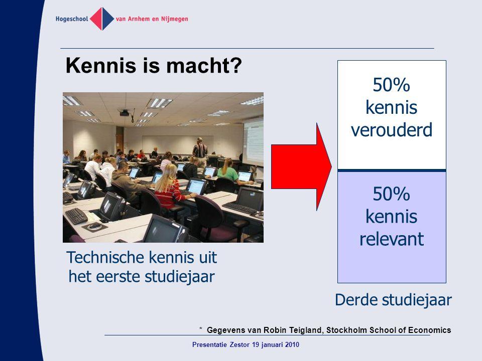 Kennis is macht? 50% kennis relevant 50% kennis verouderd Technische kennis uit het eerste studiejaar Derde studiejaar * Gegevens van Robin Teigland,