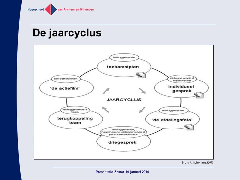 De jaarcyclus Bron: A. Scholten (2007) Presentatie Zestor 19 januari 2010