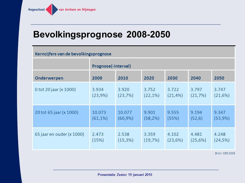 Bevolkingsprognose 2008-2050 Kerncijfers van de bevolkingsprognose Prognose(-interval) Onderwerpen200920102020203020402050 0 tot 20 jaar (x 1000)3.934