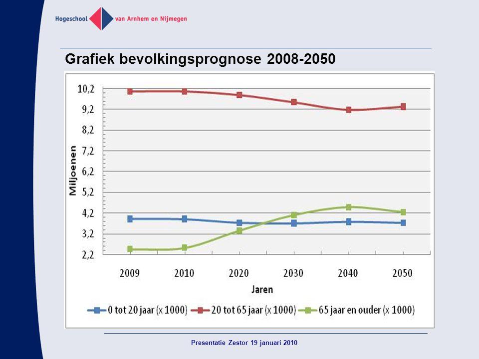 Grafiek bevolkingsprognose 2008-2050 Presentatie Zestor 19 januari 2010