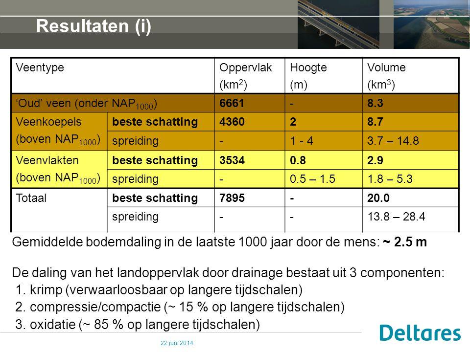 22 juni 2014 Resultaten (i) Gemiddelde bodemdaling in de laatste 1000 jaar door de mens: ~ 2.5 m De daling van het landoppervlak door drainage bestaat