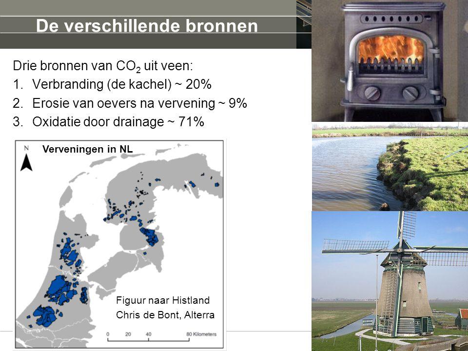De verschillende bronnen Drie bronnen van CO 2 uit veen: 1.Verbranding (de kachel) ~ 20% 2.Erosie van oevers na vervening ~ 9% 3.Oxidatie door drainag
