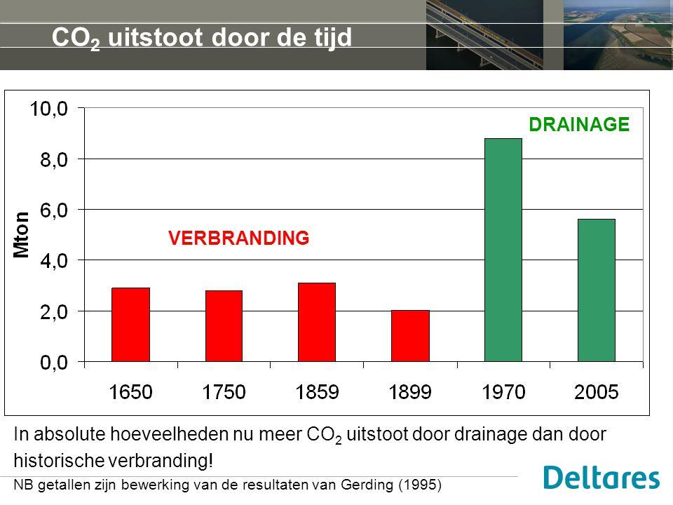 CO 2 uitstoot door de tijd In absolute hoeveelheden nu meer CO 2 uitstoot door drainage dan door historische verbranding! NB getallen zijn bewerking v