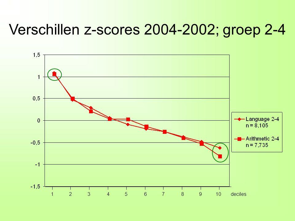 -1,5 -0,5 0 0,5 1 1,5 Language 2-4 n = 8,105 Arithmetic 2-4 n = 7,735 Language 4-6 n = 8,496 Arithmetic 4-6 n = 7,970 1 23 4 5 6 78 9 10deciles Verschillen z-scores 2004-2002 Groepen 2-4 (rood) en 4-6 (blauw)