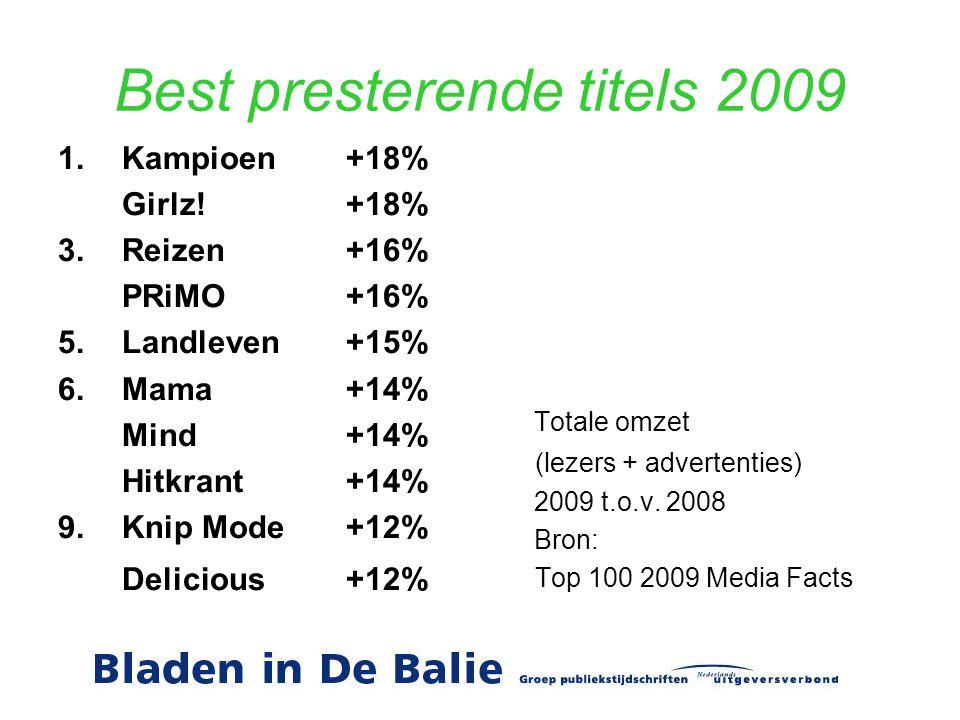 Best presterende titels 2009 1.Kampioen+18% Girlz!+18% 3.Reizen+16% PRiMO+16% 5.Landleven+15% 6.Mama+14% Mind +14% Hitkrant+14% 9.Knip Mode+12% Delicious+12% Totale omzet (lezers + advertenties) 2009 t.o.v.