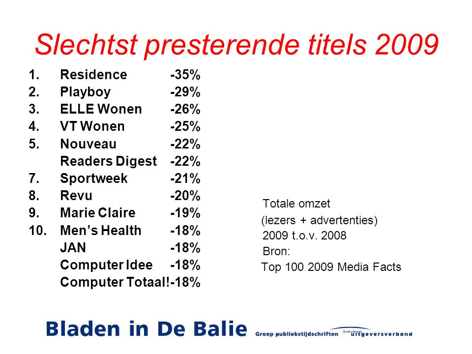 Slechtst presterende titels 2009 1.Residence-35% 2.Playboy-29% 3.ELLE Wonen-26% 4.VT Wonen-25% 5.Nouveau-22% Readers Digest-22% 7.Sportweek-21% 8.Revu