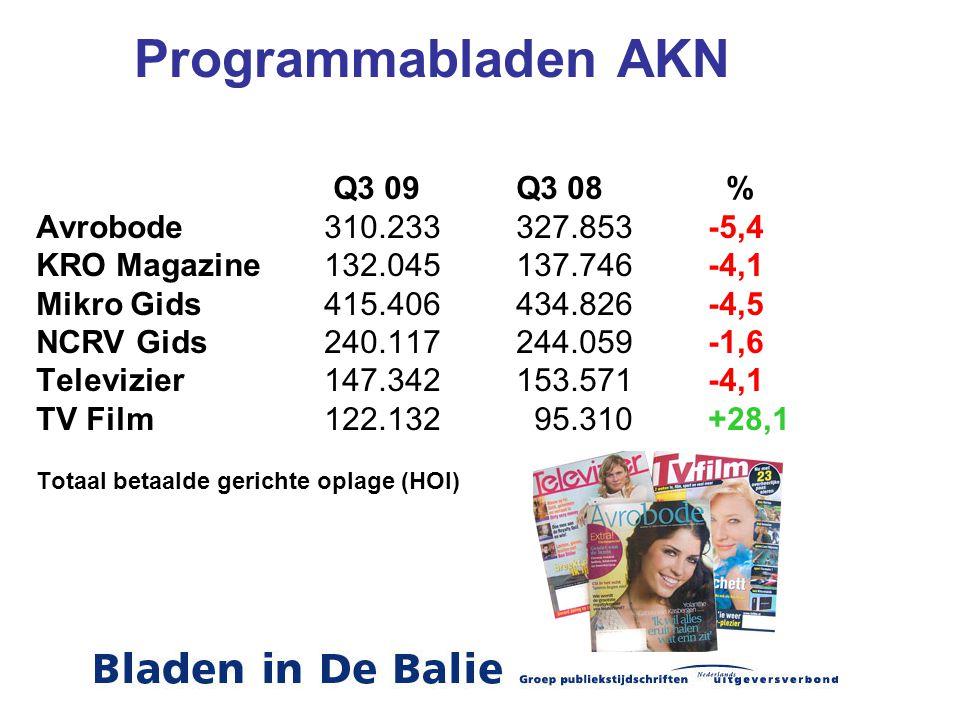 Programmabladen AKN Q3 09Q3 08 % Avrobode310.233327.853-5,4 KRO Magazine132.045137.746-4,1 Mikro Gids415.406434.826-4,5 NCRV Gids240.117244.059-1,6 Televizier147.342153.571-4,1 TV Film122.132 95.310+28,1 Totaal betaalde gerichte oplage (HOI)