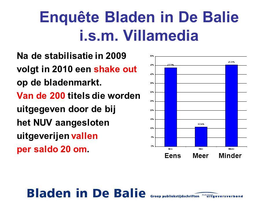 Enquête Bladen in De Balie i.s.m. Villamedia Na de stabilisatie in 2009 volgt in 2010 een shake out op de bladenmarkt. Van de 200 titels die worden ui