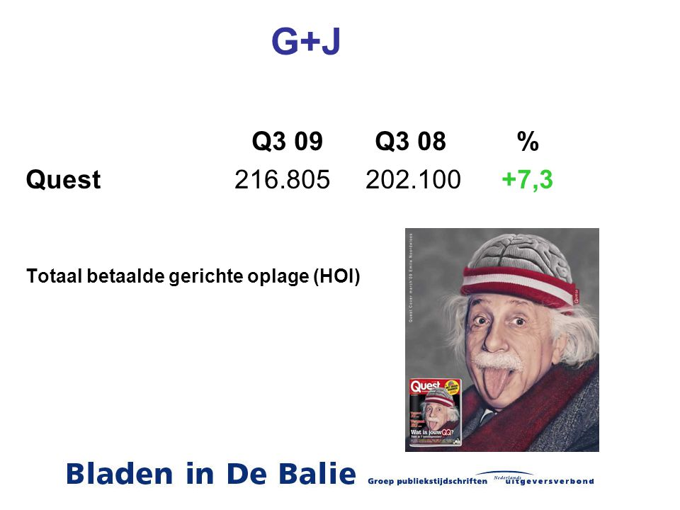 G+J Q3 09 Q3 08 % Quest 216.805202.100+7,3 Totaal betaalde gerichte oplage (HOI)