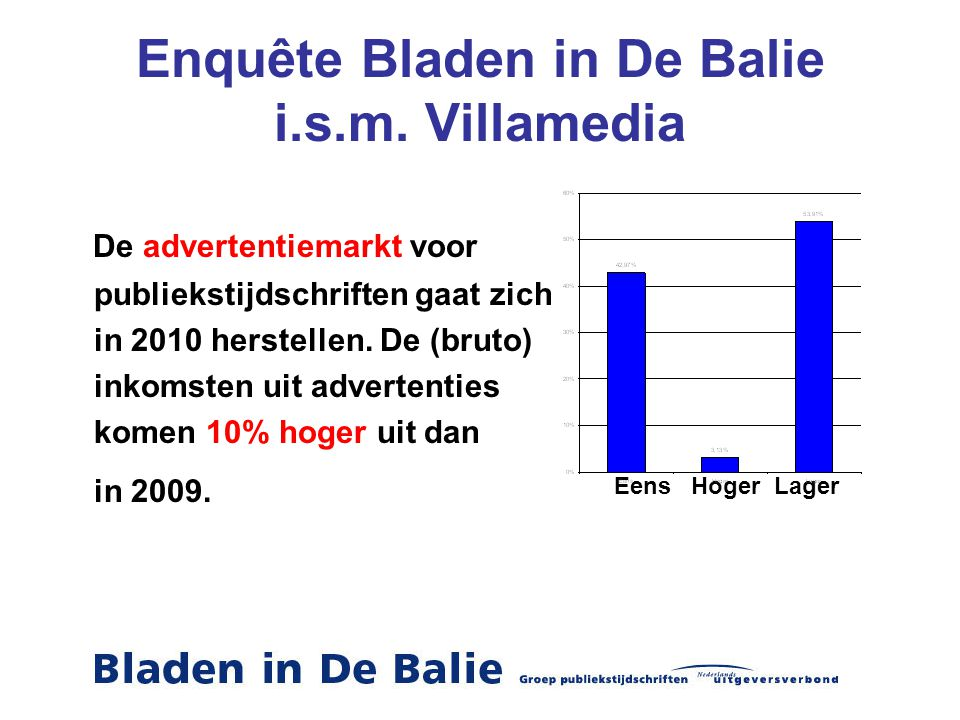 Enquête Bladen in De Balie i.s.m. Villamedia De advertentiemarkt voor publiekstijdschriften gaat zich in 2010 herstellen. De (bruto) inkomsten uit adv