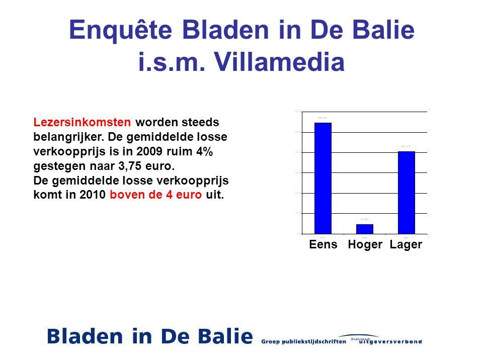 Enquête Bladen in De Balie i.s.m. Villamedia Eens Hoger Lager Lezersinkomsten worden steeds belangrijker. De gemiddelde losse verkoopprijs is in 2009