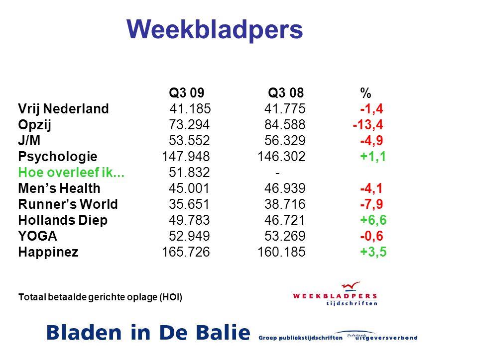 Weekbladpers Q3 09 Q3 08 % Vrij Nederland 41.185 41.775 -1,4 Opzij 73.294 84.588-13,4 J/M 53.552 56.329 -4,9 Psychologie147.948146.302 +1,1 Hoe overle