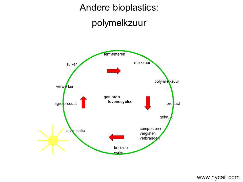 Andere bioplastics: polymelkzuur www.hycail.com