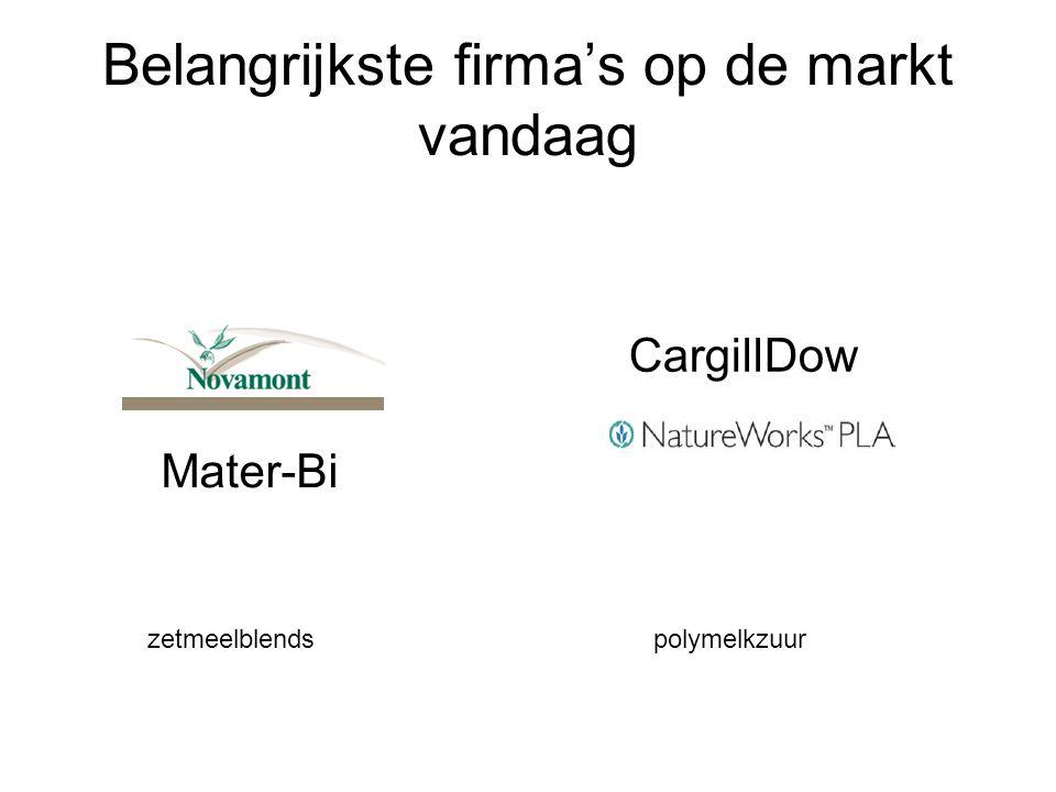 Belangrijkste firma's op de markt vandaag CargillDow Mater-Bi zetmeelblendspolymelkzuur