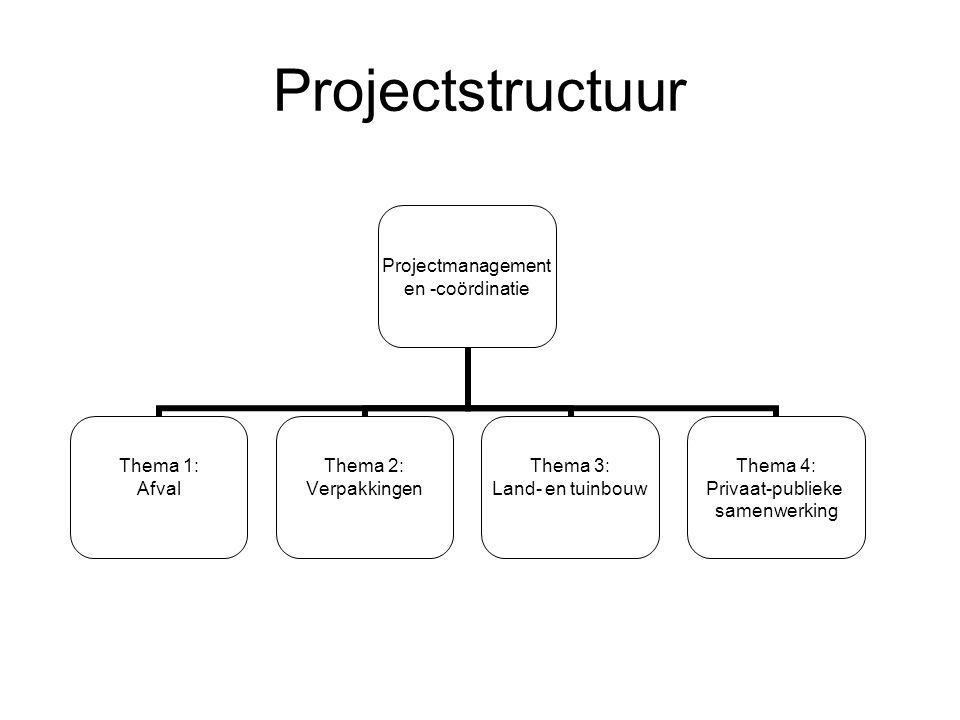 Projectstructuur Projectmanagement en -coördinatie Thema 1: Afval Thema 2: Verpakkingen Thema 3: Land- en tuinbouw Thema 4: Privaat-publieke samenwerk