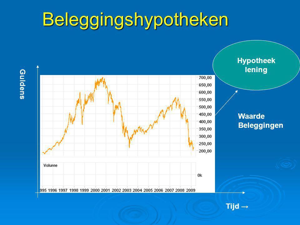 Beleggingshypotheken Tijd → Guldens Hypotheek lening Waarde Beleggingen