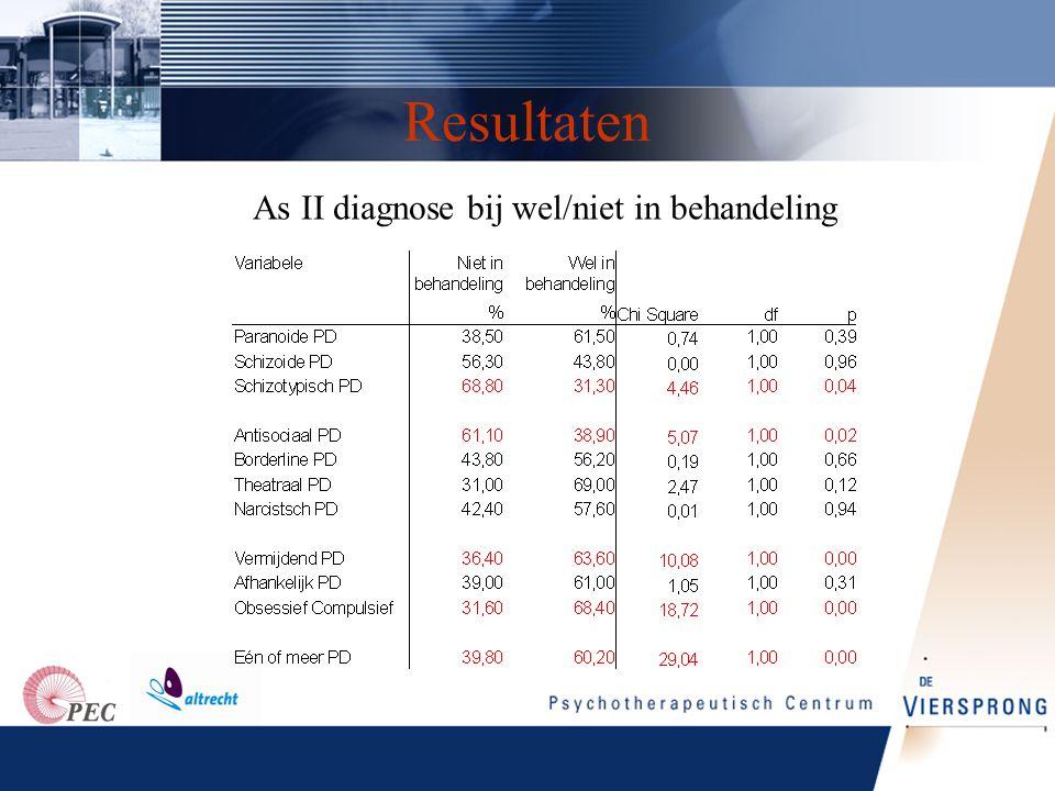 Resultaten •Er worden veel statistisch significante verschillen gevonden tussen patiënten die wel in behandeling komen en patiënten die niet in behandeling komen …….