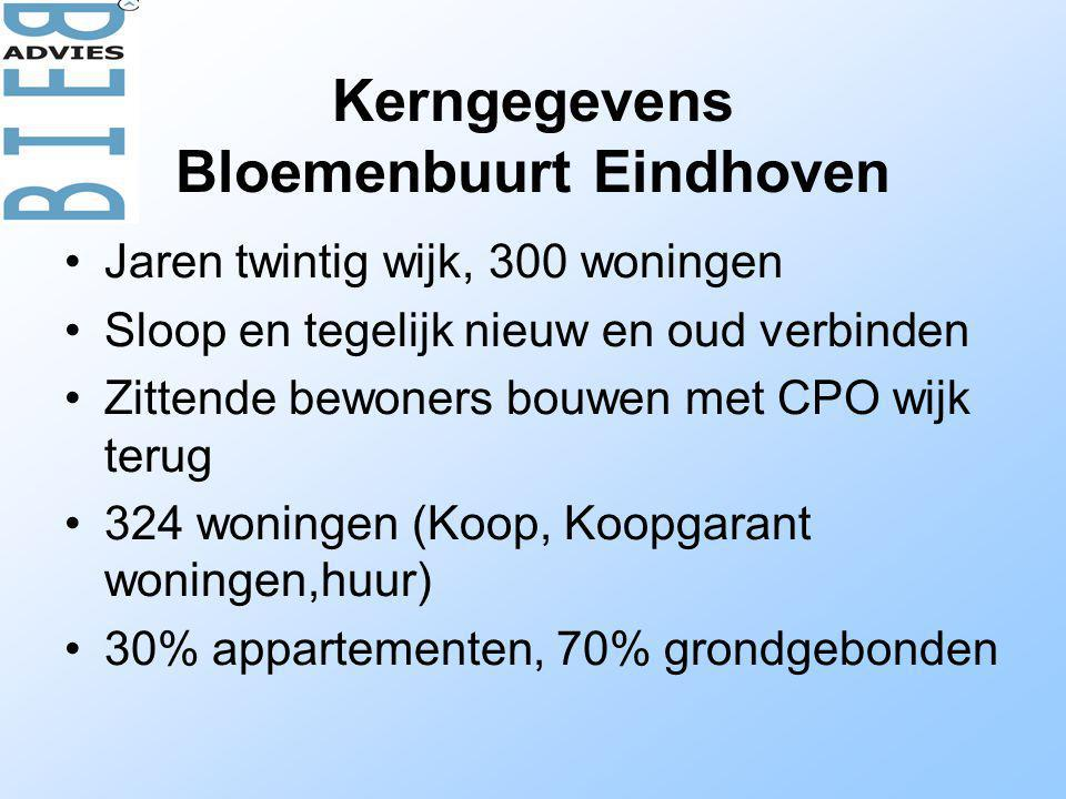 Kerngegevens Bloemenbuurt Eindhoven •Jaren twintig wijk, 300 woningen •Sloop en tegelijk nieuw en oud verbinden •Zittende bewoners bouwen met CPO wijk terug •324 woningen (Koop, Koopgarant woningen,huur) •30% appartementen, 70% grondgebonden