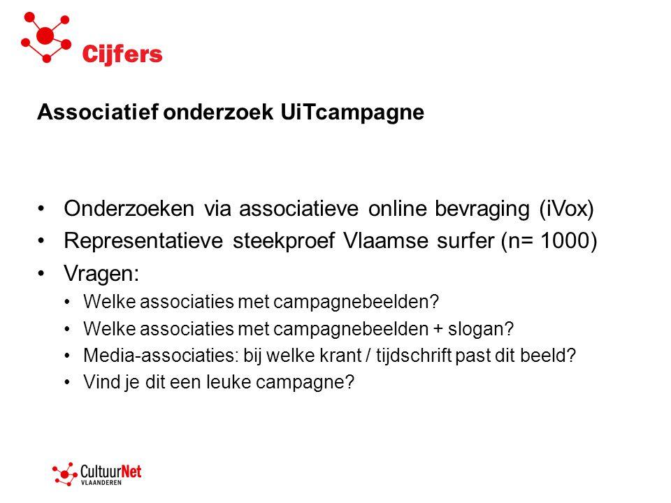 Associatief onderzoek UiTcampagne •Onderzoeken via associatieve online bevraging (iVox) •Representatieve steekproef Vlaamse surfer (n= 1000) •Vragen: