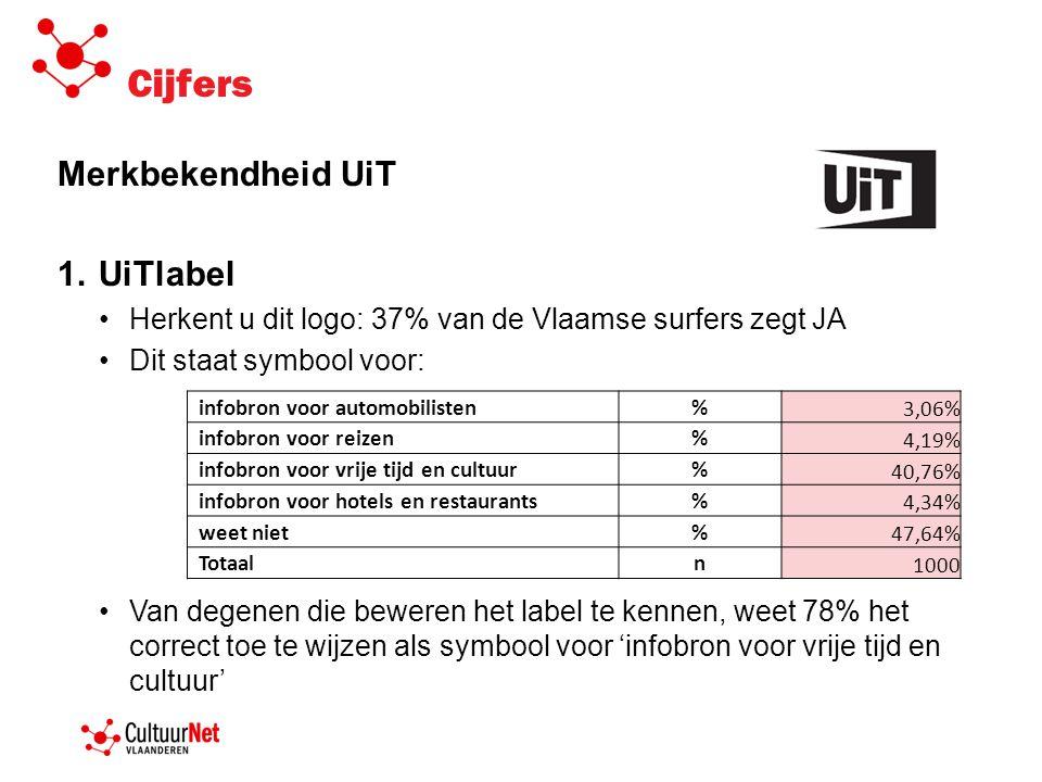 Cijfers Merkbekendheid UiT 1.UiTlabel •Herkent u dit logo: 37% van de Vlaamse surfers zegt JA •Dit staat symbool voor: •Van degenen die beweren het label te kennen, weet 78% het correct toe te wijzen als symbool voor 'infobron voor vrije tijd en cultuur' infobron voor automobilisten% 3,06% infobron voor reizen% 4,19% infobron voor vrije tijd en cultuur% 40,76% infobron voor hotels en restaurants% 4,34% weet niet% 47,64% Totaaln 1000