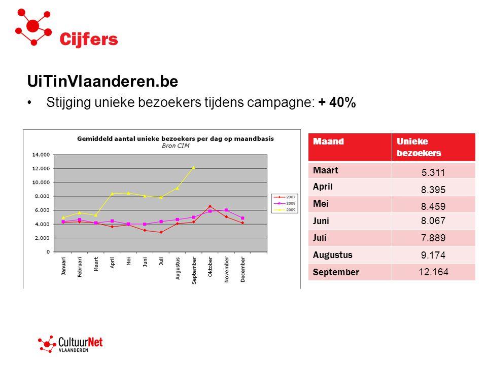 Cijfers UiTinVlaanderen.be •Stijging unieke bezoekers tijdens campagne: + 40% MaandUnieke bezoekers Maart 5.311 April 8.395 Mei 8.459 Juni 8.067 Juli