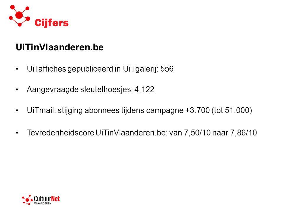 Cijfers UiTinVlaanderen.be •UiTaffiches gepubliceerd in UiTgalerij: 556 •Aangevraagde sleutelhoesjes: 4.122 •UiTmail: stijging abonnees tijdens campagne +3.700 (tot 51.000) •Tevredenheidscore UiTinVlaanderen.be: van 7,50/10 naar 7,86/10