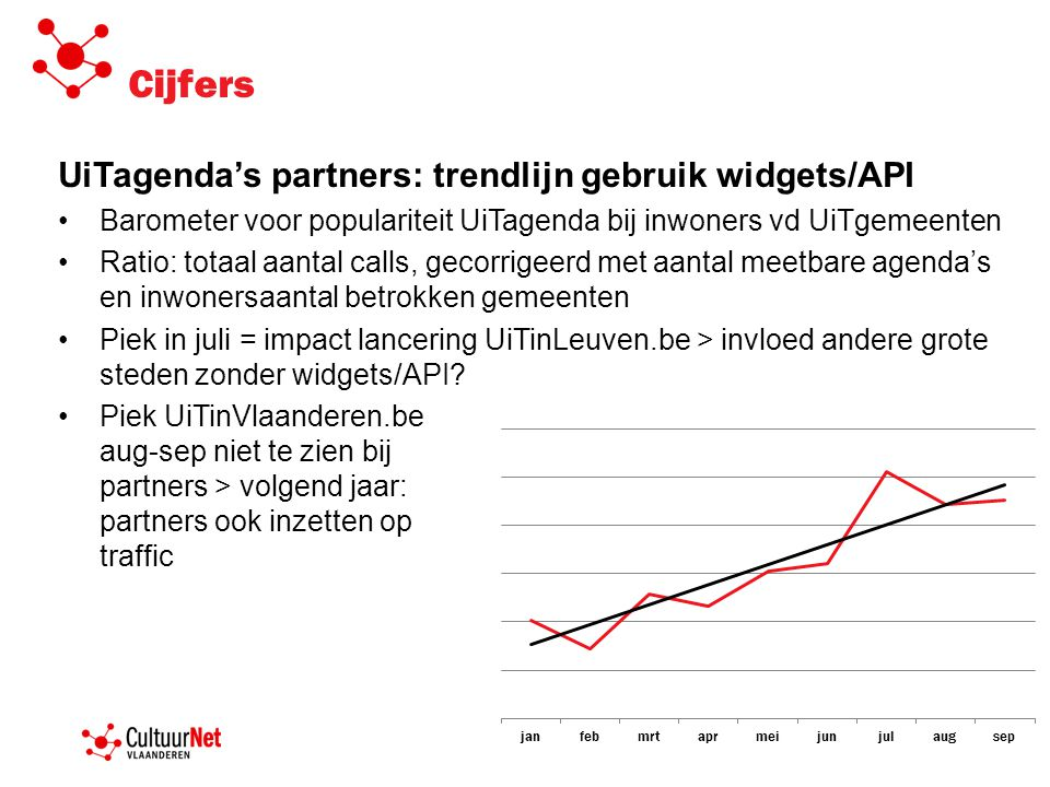 Cijfers UiTagenda's partners: trendlijn gebruik widgets/API •Barometer voor populariteit UiTagenda bij inwoners vd UiTgemeenten •Ratio: totaal aantal calls, gecorrigeerd met aantal meetbare agenda's en inwonersaantal betrokken gemeenten •Piek in juli = impact lancering UiTinLeuven.be > invloed andere grote steden zonder widgets/API.