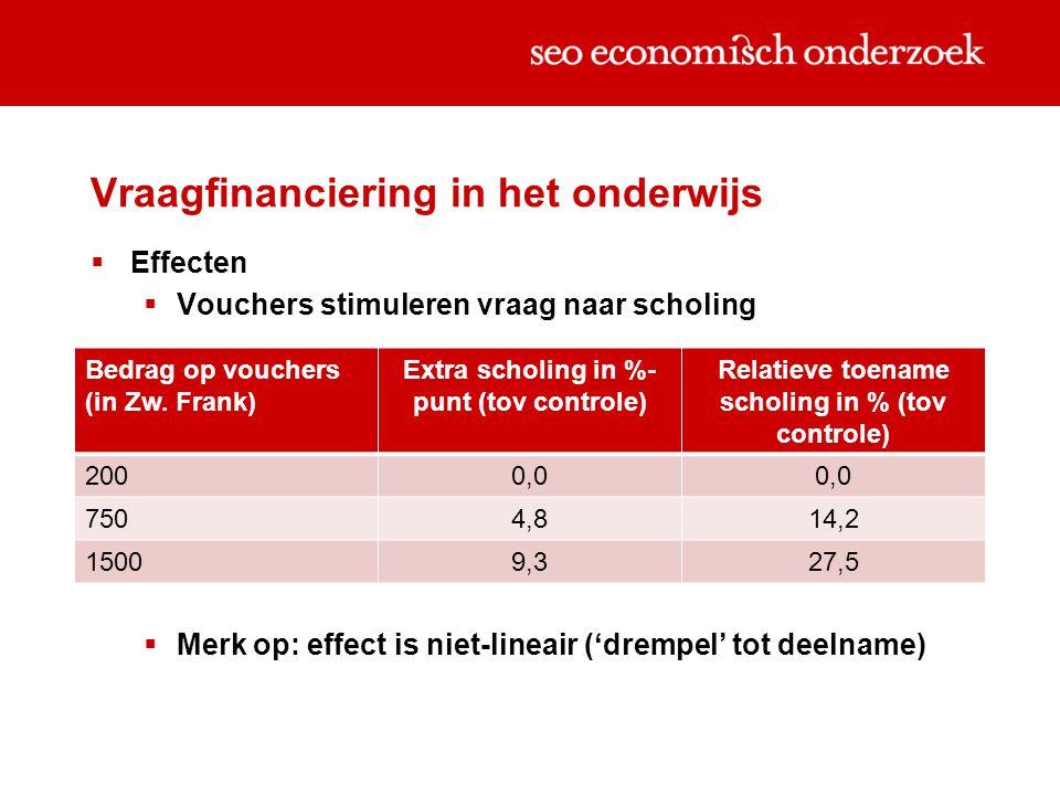 Vraagfinanciering in het onderwijs  Effecten  Vouchers stimuleren vraag naar scholing  Merk op: effect is niet-lineair ('drempel' tot deelname) Bedrag op vouchers (in Zw.
