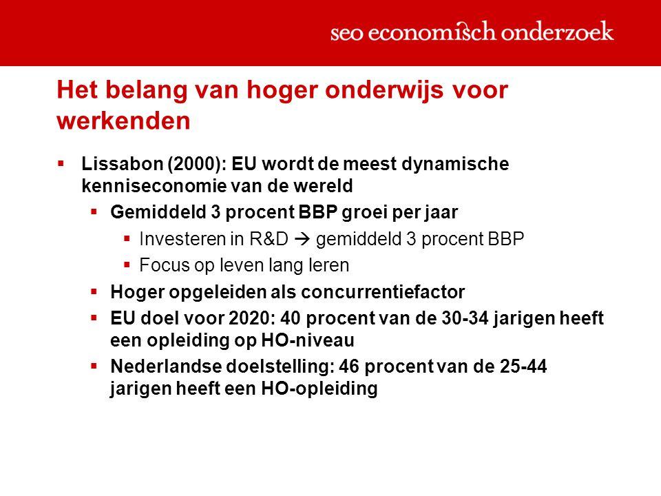 Het belang van hoger onderwijs voor werkenden  Lissabon (2000): EU wordt de meest dynamische kenniseconomie van de wereld  Gemiddeld 3 procent BBP groei per jaar  Investeren in R&D  gemiddeld 3 procent BBP  Focus op leven lang leren  Hoger opgeleiden als concurrentiefactor  EU doel voor 2020: 40 procent van de 30-34 jarigen heeft een opleiding op HO-niveau  Nederlandse doelstelling: 46 procent van de 25-44 jarigen heeft een HO-opleiding