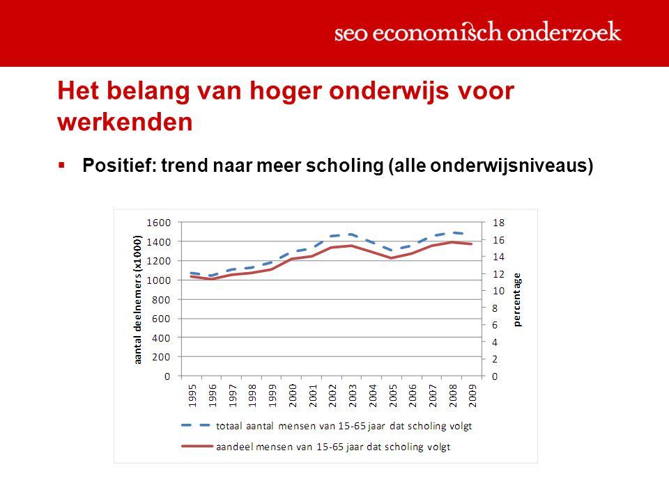 Het belang van hoger onderwijs voor werkenden  Positief: trend naar meer scholing (alle onderwijsniveaus)
