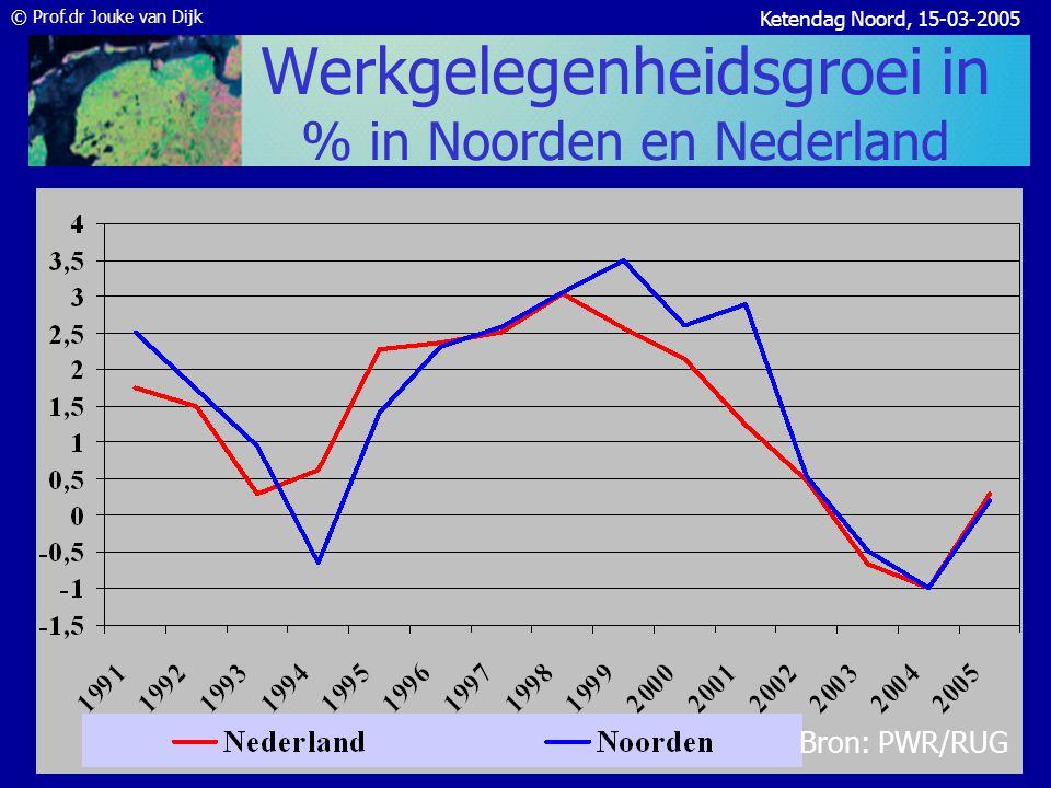© Prof.dr Jouke van Dijk Ketendag Noord, 15-03-2005 Kansen en bedreigingen?.