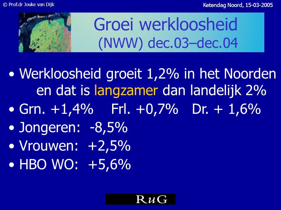 © Prof.dr Jouke van Dijk Ketendag Noord, 15-03-2005 Werkloosheid (WLB, update CBS jan 2005) Bron: CBS, RUG Prog nose