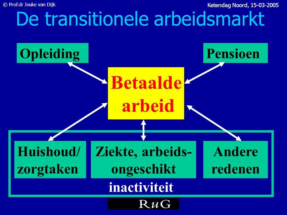 © Prof.dr Jouke van Dijk Ketendag Noord, 15-03-2005 Wat wilt u bereiken.